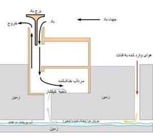 عنصر بادگیر در معماری