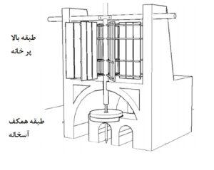 آسباد در معماری